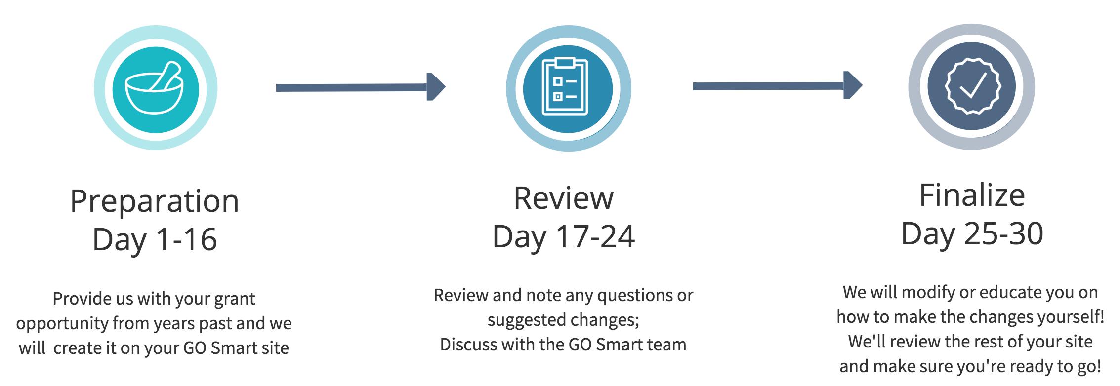 Smart Start infograph