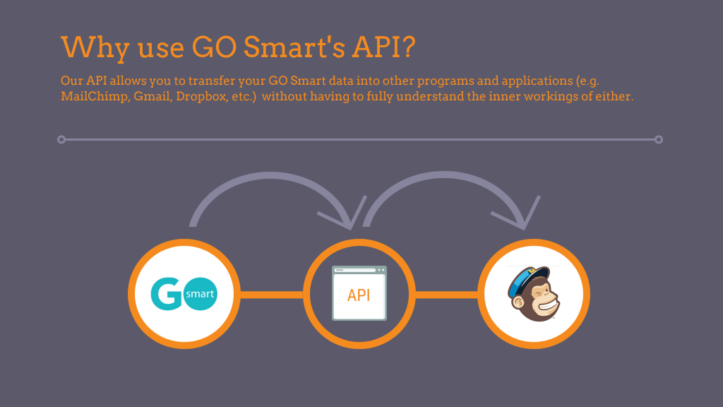 gray background with orange text: Why use GO Smart's API? Our API allows you to transfer your GO Smart data into other programs and applications (e.g. MailChimp, Gmail, Dropbox, etc.) without having to fully understand the inner workings of either. GO Smart logo with an arrow pointing to an API followed by an arrow pointing to MailChimp's logo