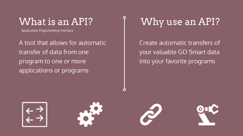 "Mauve background with white text and icons: ""What is an API? Application Programming Interface. A tool that allows for automatic transfer of data from one program to one or more applications or programs. Why use an API? Create automatic transfers of your valuable GO Smart data into your favorite programs."