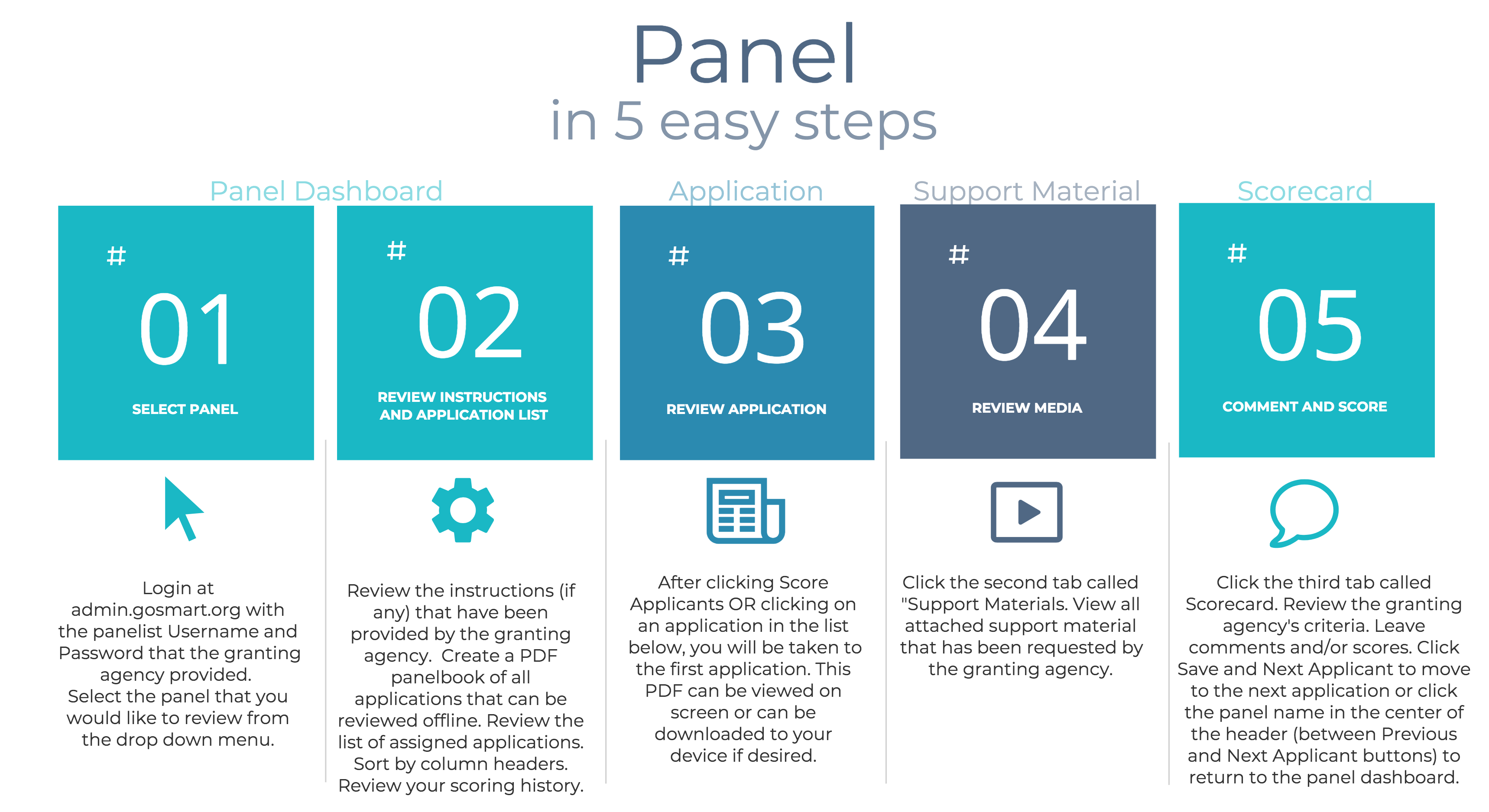 The 5 steps of paneling in Go Smart