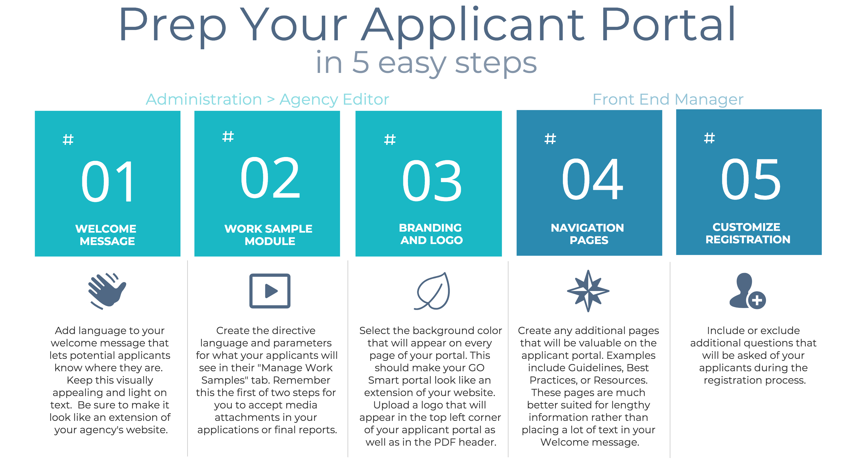 Prep your applicant portal in these 5 steps: Welcome Message, Work Sample Module, Background Color and Logo, Navigation Pages, Customize Registration