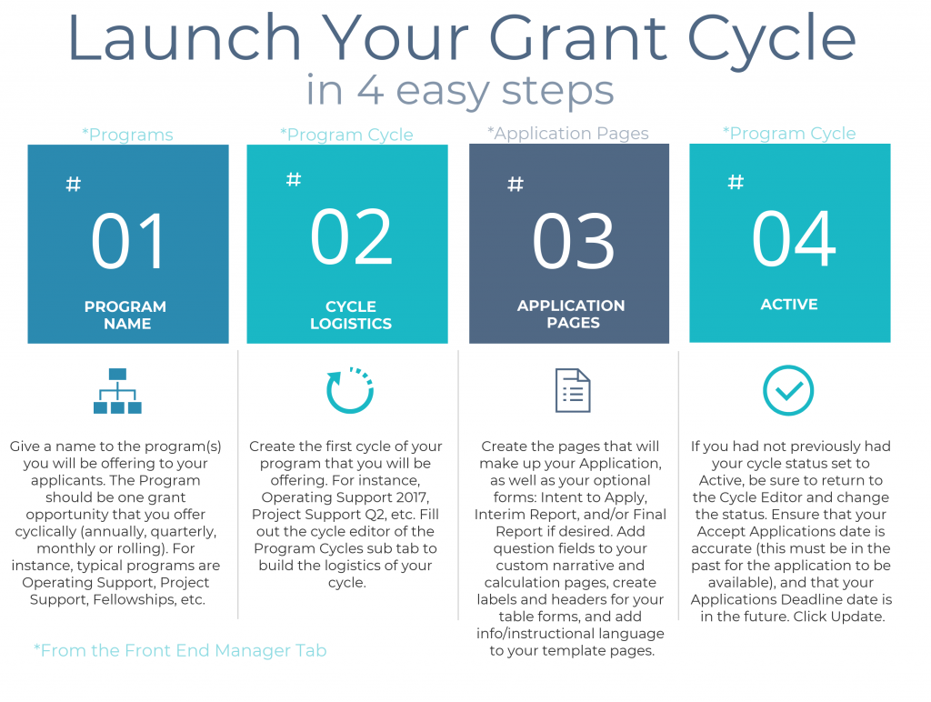 Launch Your Grant Cycle