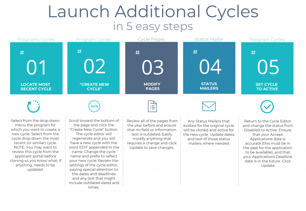 5 steps for launching additional cycles.